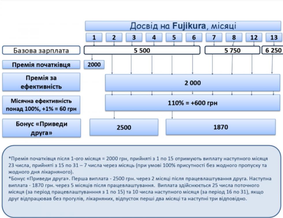 Схема заробітної плати