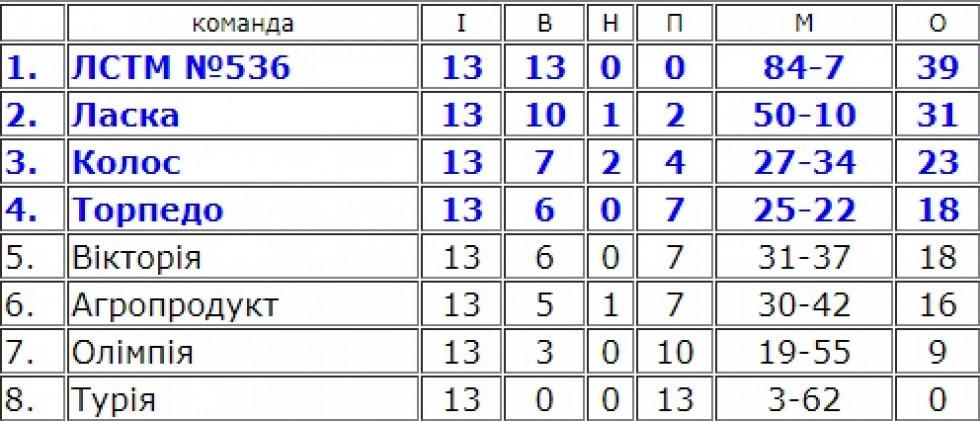 Турнірна таблиця групи А після 13 турів чемпіонату Волині